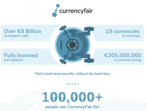 CurrencyFair Track Record