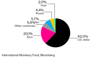 Global Central bank currencies graph.